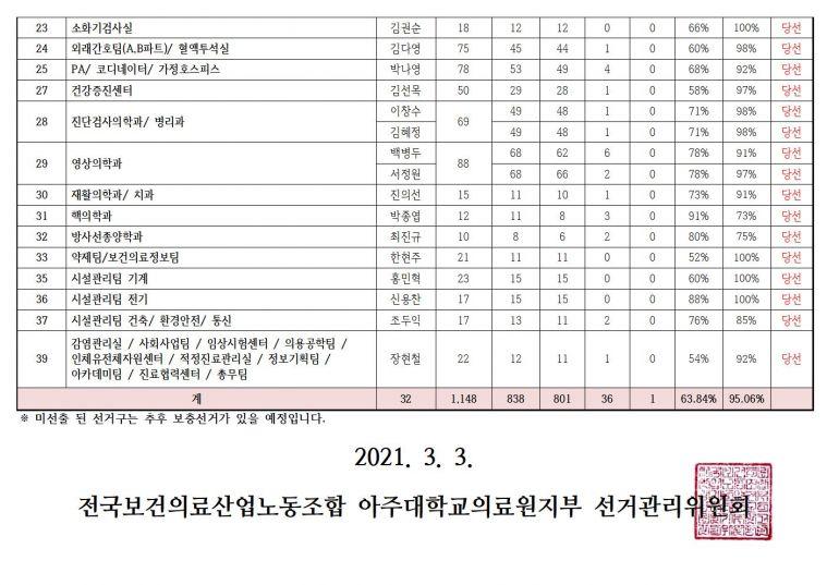 11대 대의원선거 결과 공고002.jpg