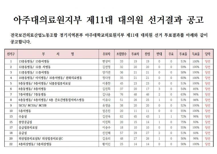 11대 대의원선거 결과 공고001.jpg